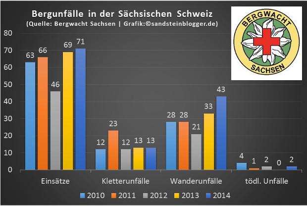 Unfallstatistik_hla
