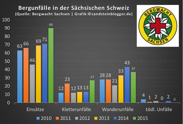 Balkendiagramm der Bergunfall-Statistik 2010 bis 2015
