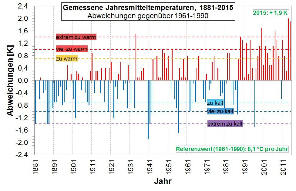 Jahresmitteltemperaturen Sachsen 1881-2015