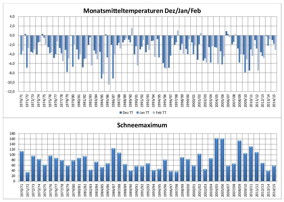 Winterstatistik Zinnwald
